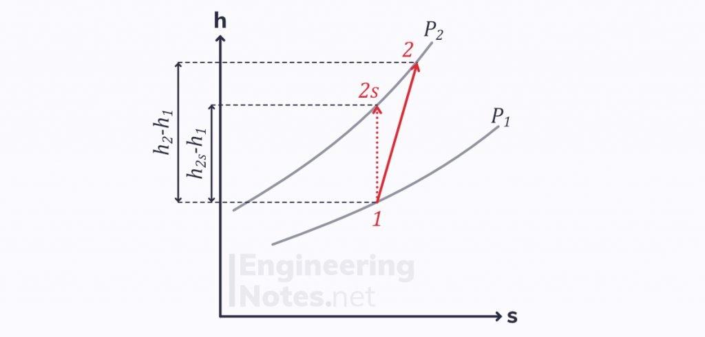 Thermodynamics key equations, thermodynamics revision, thermodynamics crib sheet, thermodynamics cheat sheet, isentropic efficiency of a pump/compressor