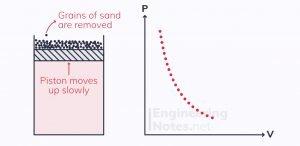 Adiabatic process, thermodynamics adiabatic process, adiabatic P-V diagram